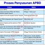 Pedoman Penyusunan APBD 2017