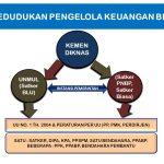 Pengelolaan Keuangan BLU / BLUD