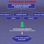 Sistem Penyusunan Anggaran Berbasis Kinerja